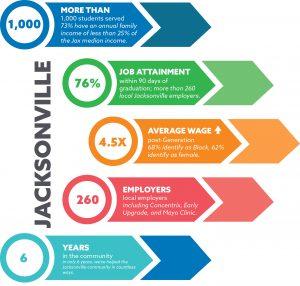 Jacksonville Generation Stats
